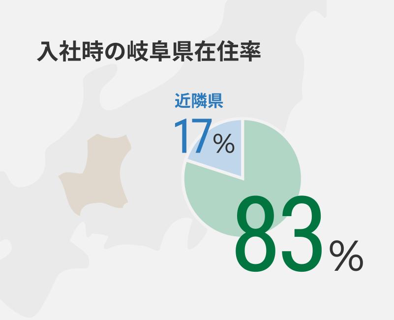 入社時の岐阜県在住率