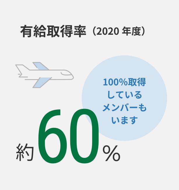 有給取得率(2020年度)